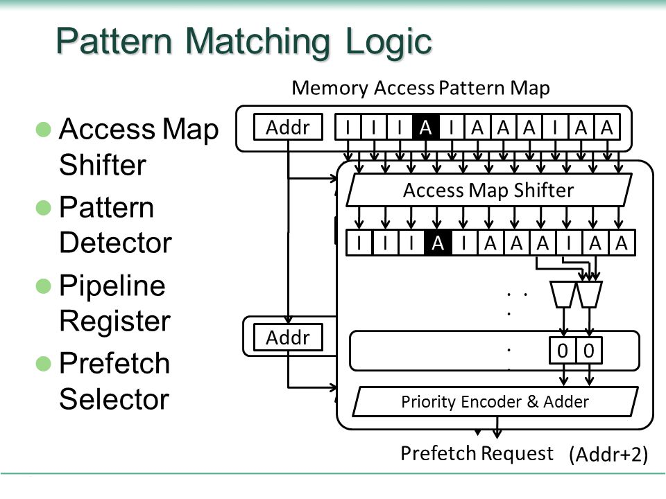 Pattern Matching Logic