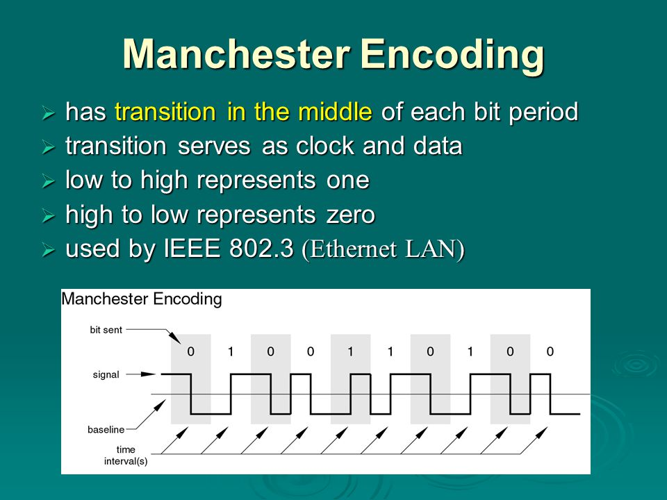 Manchester Encoding has transition in the middle of each bit period