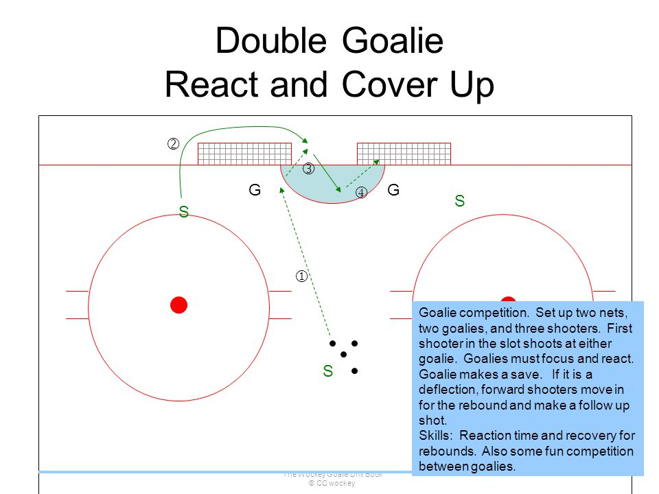 Double Goalie React and Cover Up