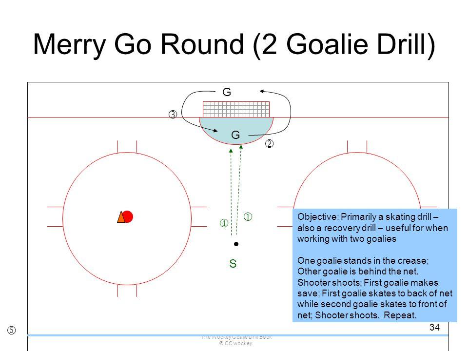 Merry Go Round (2 Goalie Drill)