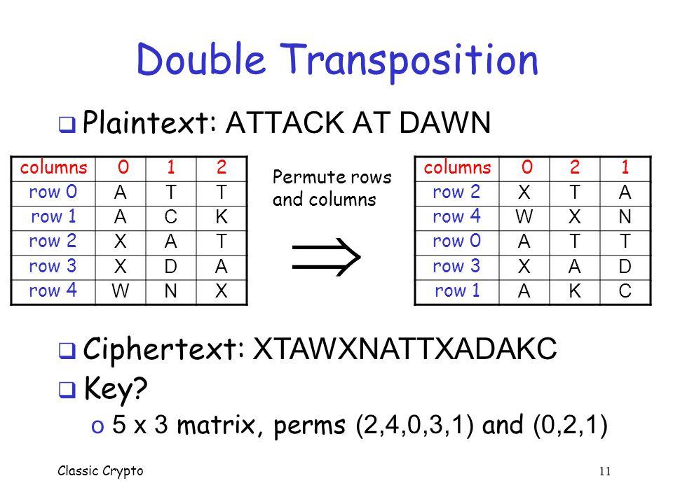  Double Transposition Plaintext: ATTACK AT DAWN