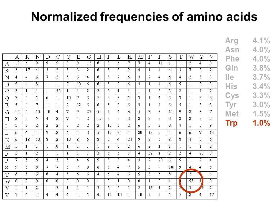 Normalized frequencies of amino acids