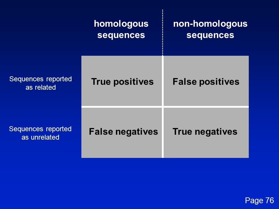 homologous sequences non-homologous sequences