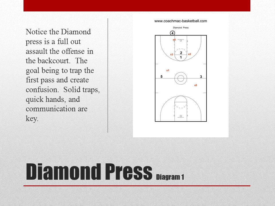 Notice the Diamond press is a full out assault the offense in the backcourt. The goal being to trap the first pass and create confusion. Solid traps, quick hands, and communication are key.