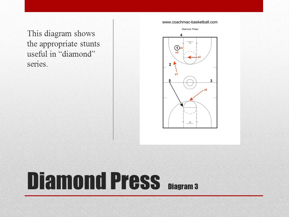 This diagram shows the appropriate stunts useful in diamond series.