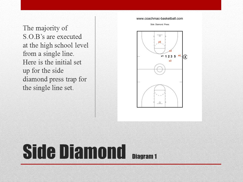 The majority of S.O.B's are executed at the high school level from a single line. Here is the initial set up for the side diamond press trap for the single line set.
