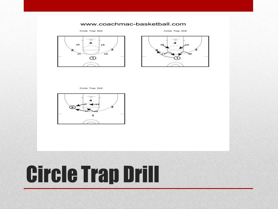 Circle Trap Drill