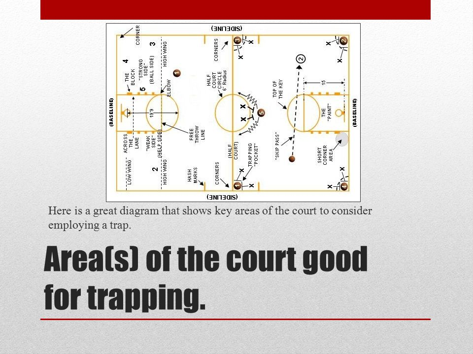 Area(s) of the court good for trapping.