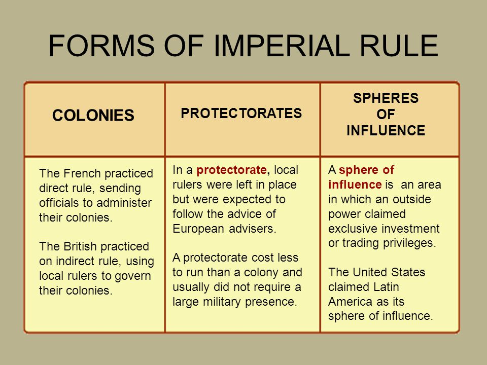 FORMS OF IMPERIAL RULE COLONIES SPHERES OF INFLUENCE PROTECTORATES