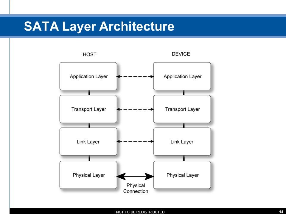 SATA Layer Architecture