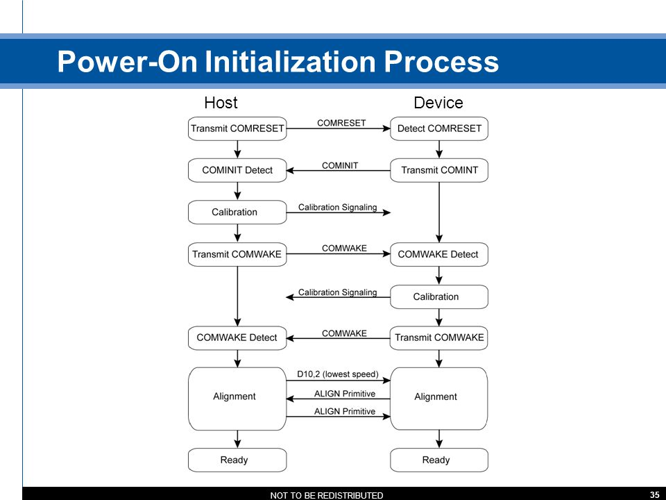 Power-On Initialization Process