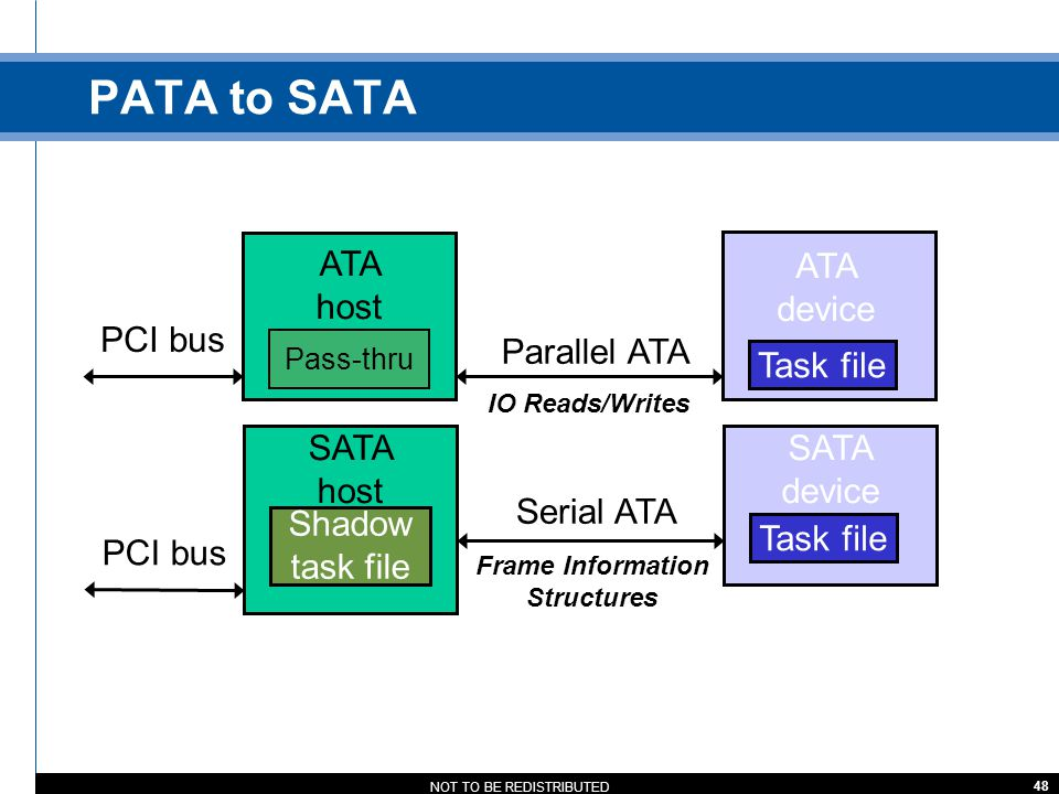 PATA to SATA ATA host ATA device PCI bus Parallel ATA Task file