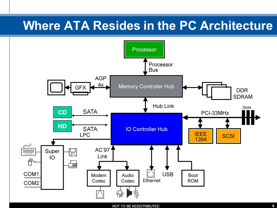 Where ATA Resides in the PC Architecture