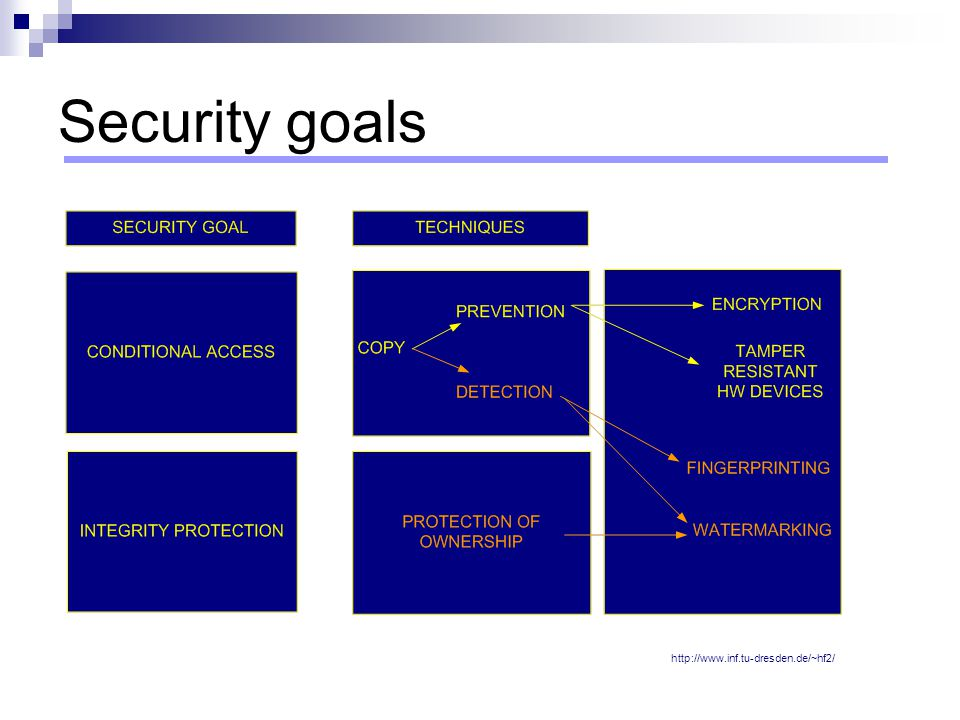 Security goals http://www.inf.tu-dresden.de/~hf2/