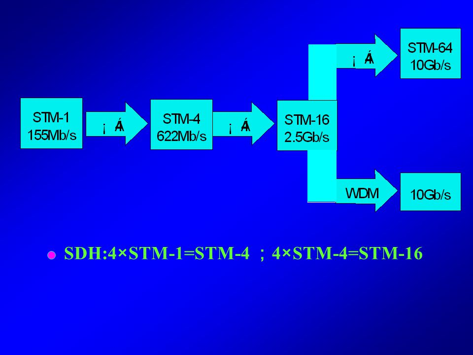 SDH:4×STM-1=STM-4 ;4×STM-4=STM-16