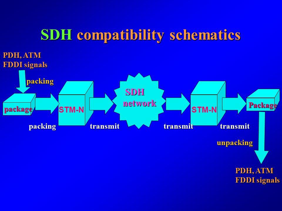 SDH compatibility schematics