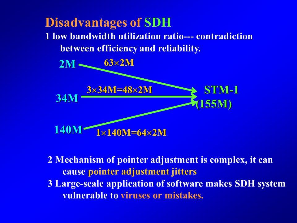 Disadvantages of SDH 2M STM-1 (155M) 34M 140M