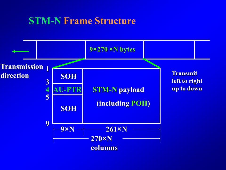 STM-N Frame Structure Transmission direction 1 SOH 3 4 AU-PTR