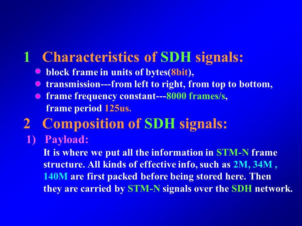 1 Characteristics of SDH signals: