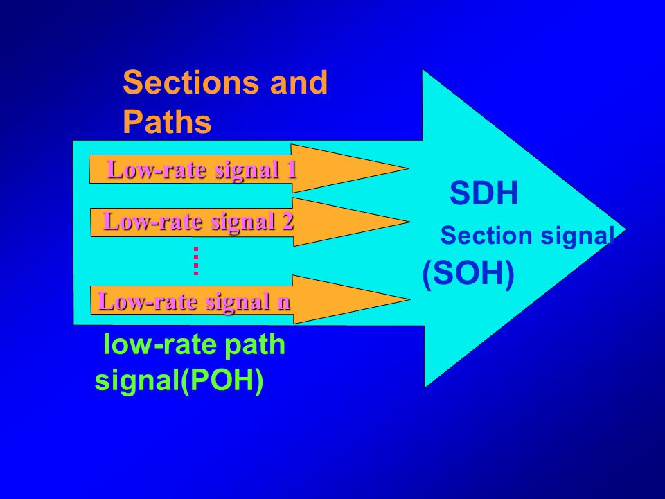 Sections and Paths SDH Section signal (SOH) low-rate path signal(POH)