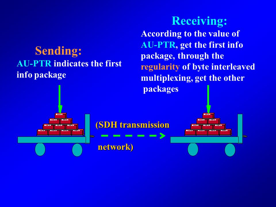 Receiving: Sending: According to the value of