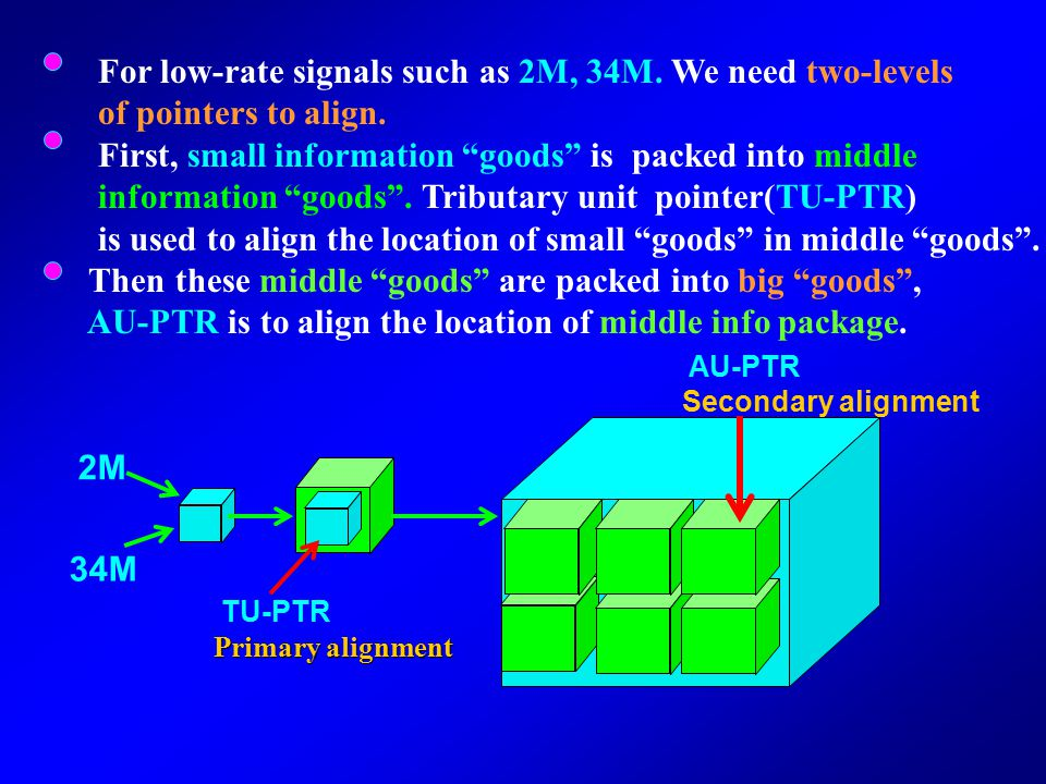 For low-rate signals such as 2M, 34M. We need two-levels