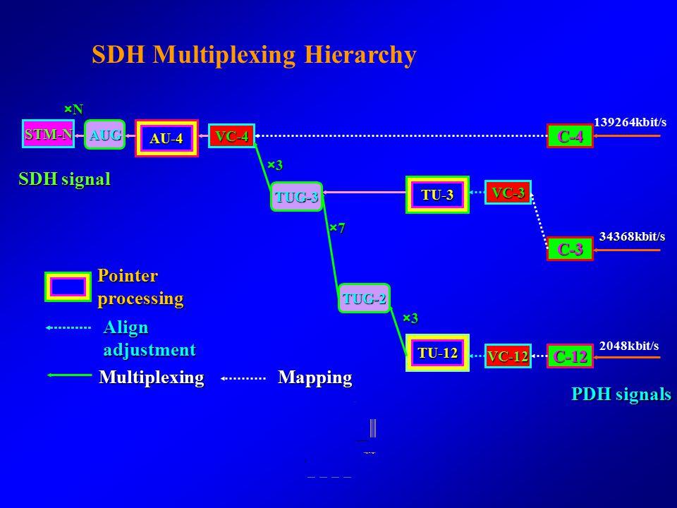 SDH Multiplexing Hierarchy
