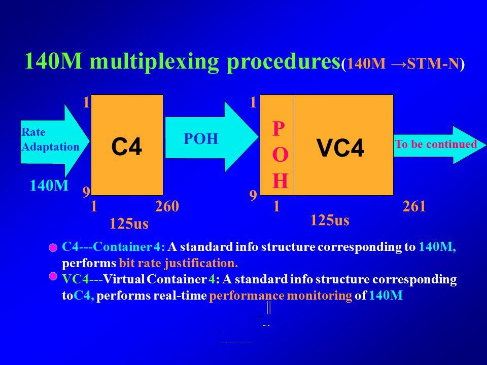 C4 VC4 140M multiplexing procedures(140M →STM-N) P O H 1 1 POH 140M 9
