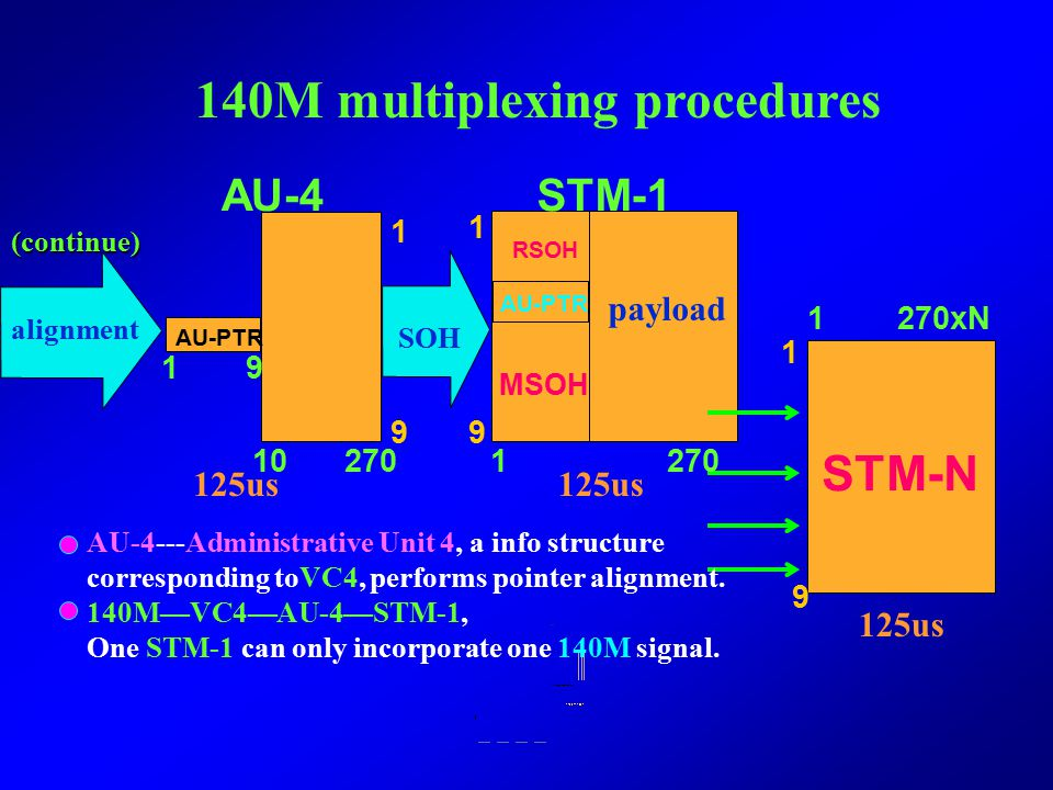 140M multiplexing procedures