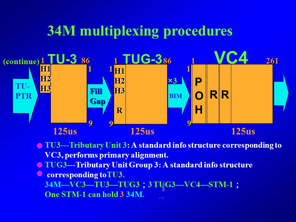 VC4 34M multiplexing procedures TU-3 TUG-3 P O R R H 125us (continue)