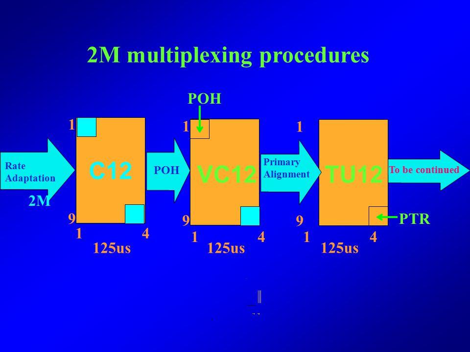 C12 VC12 TU12 2M multiplexing procedures POH 1 1 1 2M 9 9 9 PTR 1 4