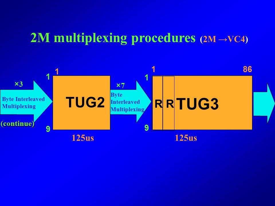 TUG3 TUG2 2M multiplexing procedures (2M →VC4) R R 125us 125us 1 86 1