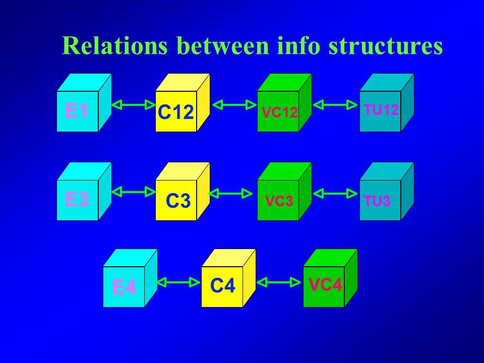 Relations between info structures