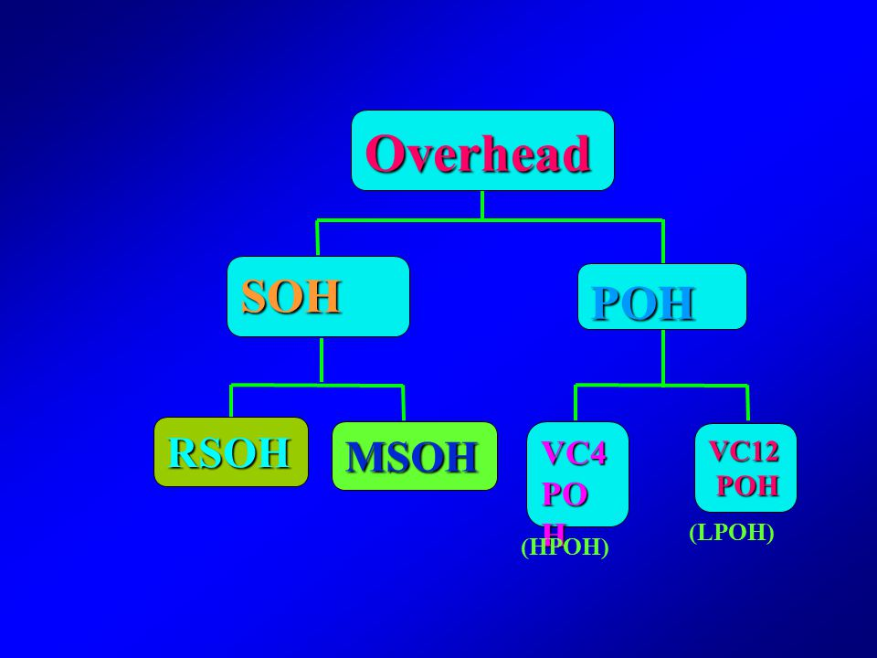 Overhead SOH POH RSOH MSOH VC4 POH VC12 POH (LPOH) (HPOH)