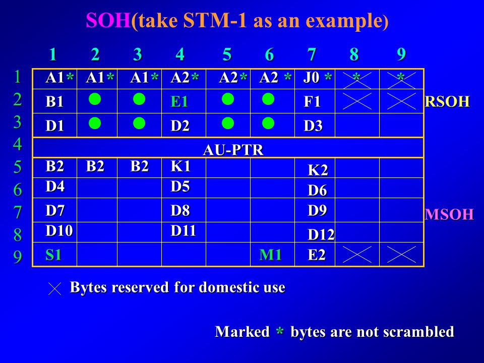 SOH(take STM-1 as an example)