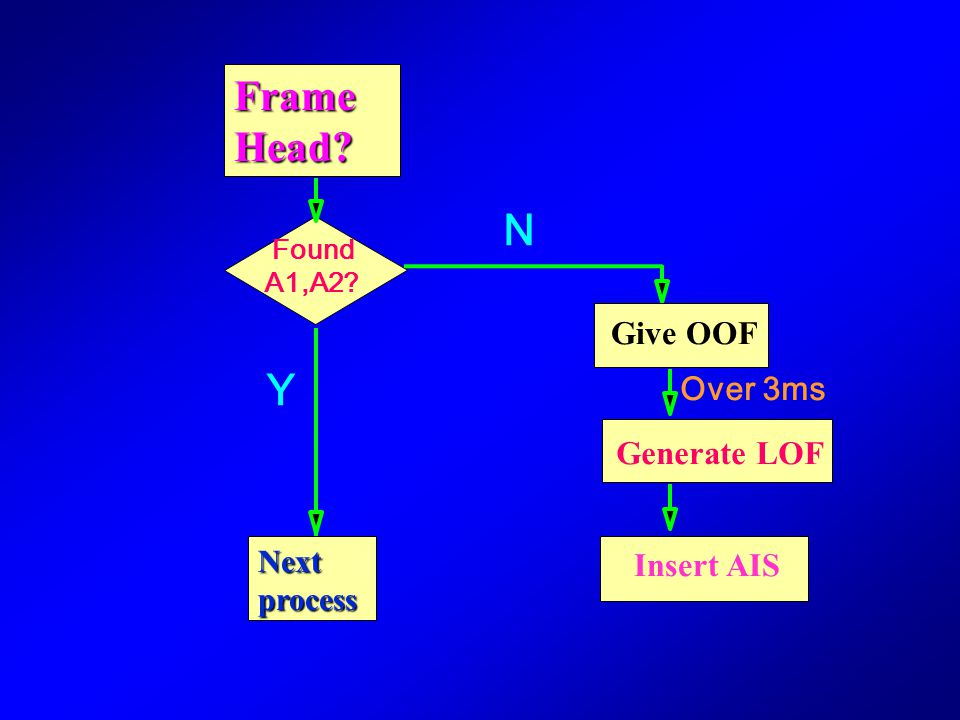 N Y Frame Head Give OOF Over 3ms Generate LOF Insert AIS Next process