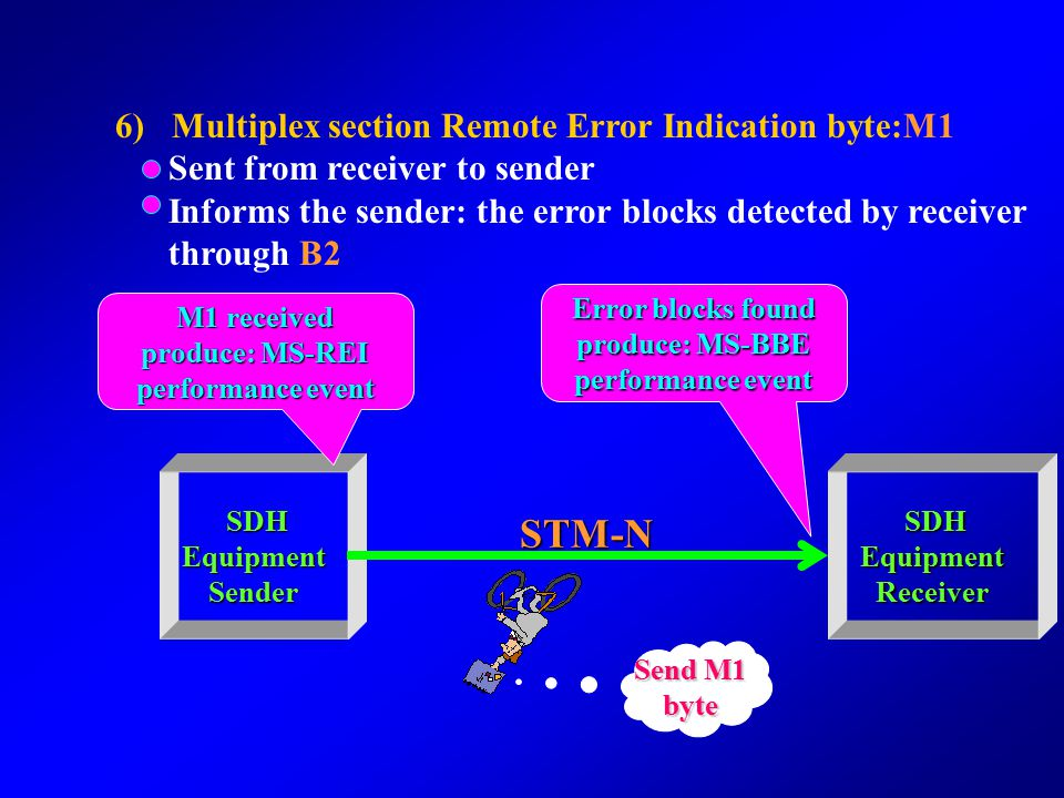 STM-N 6) Multiplex section Remote Error Indication byte:M1
