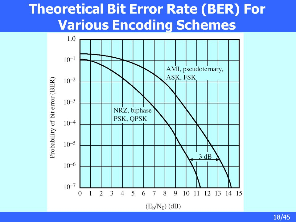 Theoretical Bit Error Rate (BER) For Various Encoding Schemes