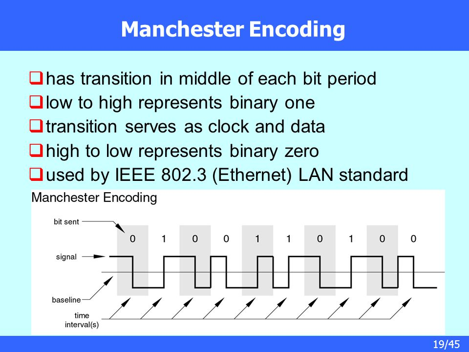 Manchester Encoding has transition in middle of each bit period