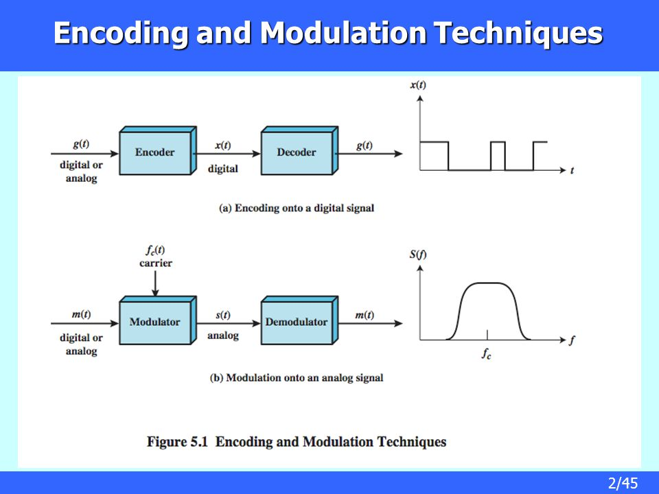 Encoding and Modulation Techniques