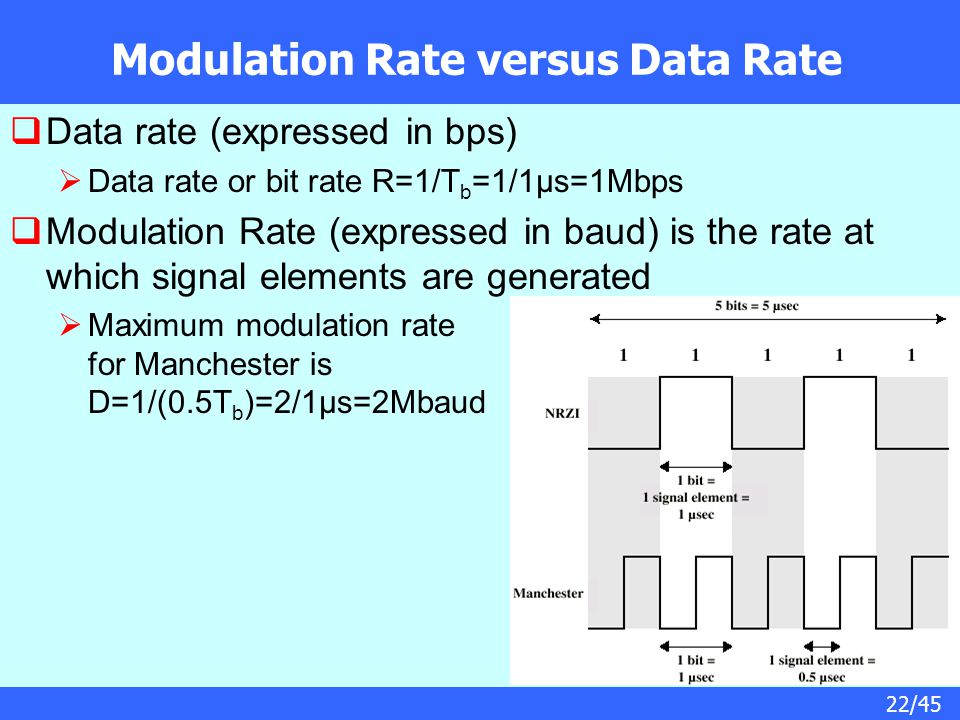 Modulation Rate versus Data Rate