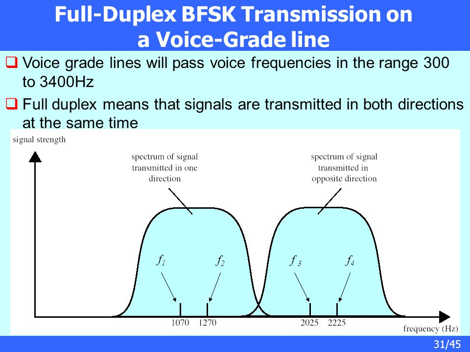 Full-Duplex BFSK Transmission on a Voice-Grade line