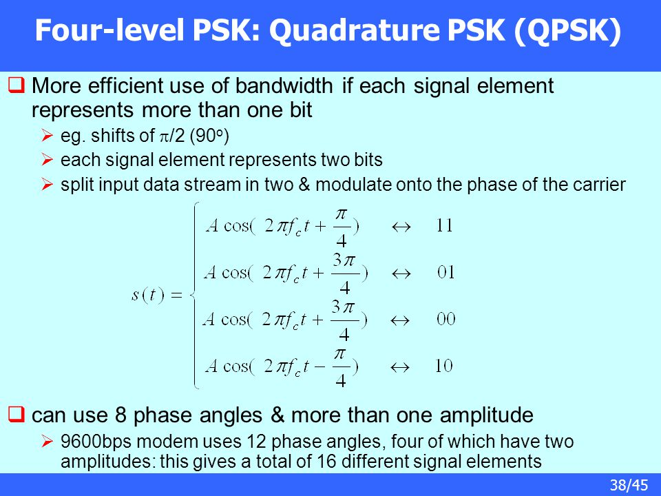Four-level PSK: Quadrature PSK (QPSK)