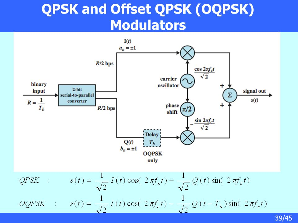 QPSK and Offset QPSK (OQPSK) Modulators