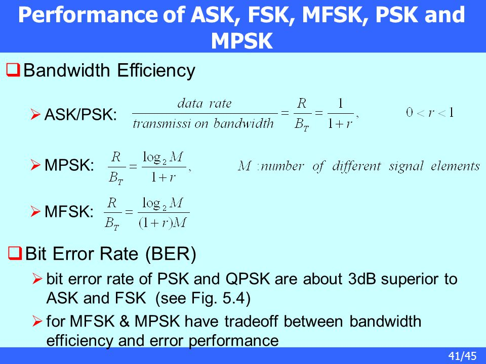 Performance of ASK, FSK, MFSK, PSK and MPSK