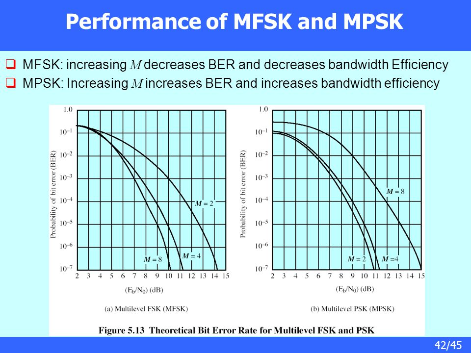 Performance of MFSK and MPSK