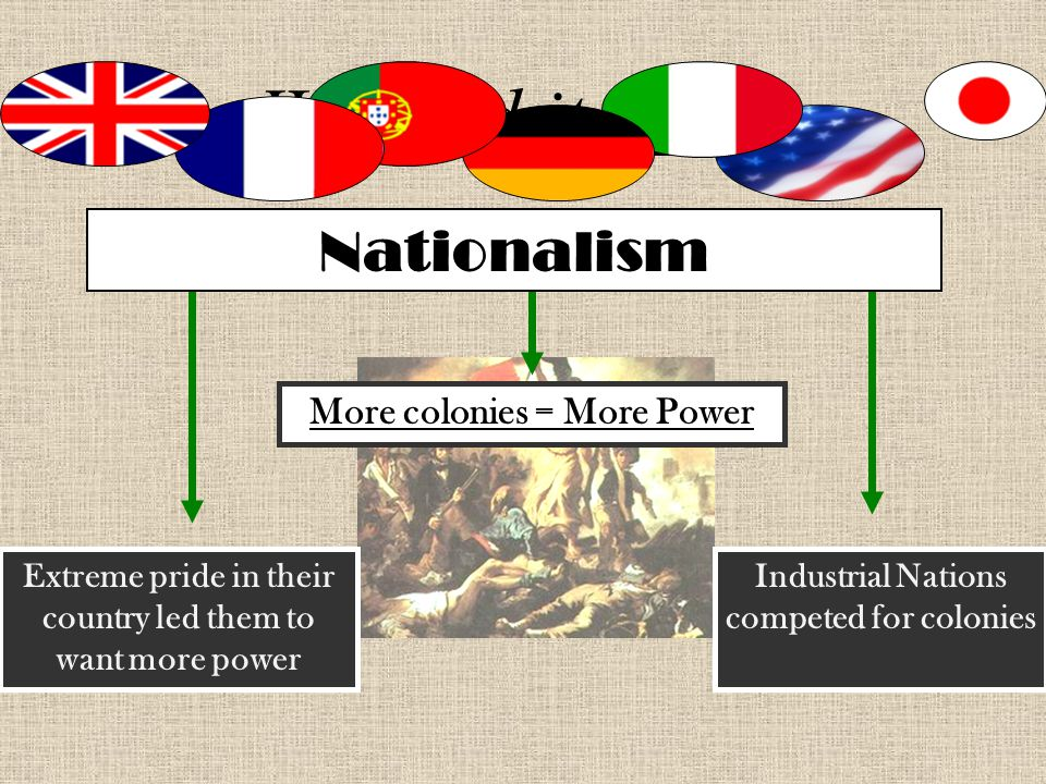 Why did it start Nationalism More colonies = More Power