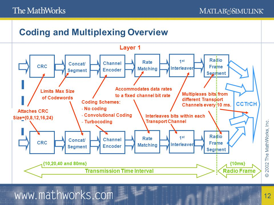 Coding and Multiplexing Overview