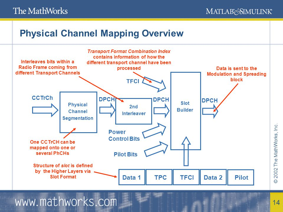 Physical Channel Mapping Overview