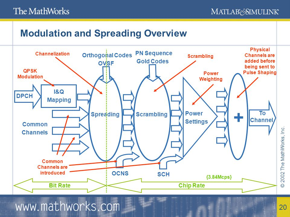 Modulation and Spreading Overview